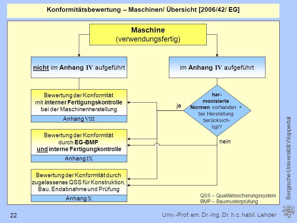 Konformitätsbewertung – Maschinen/ Übersicht [2006/42/ EG]